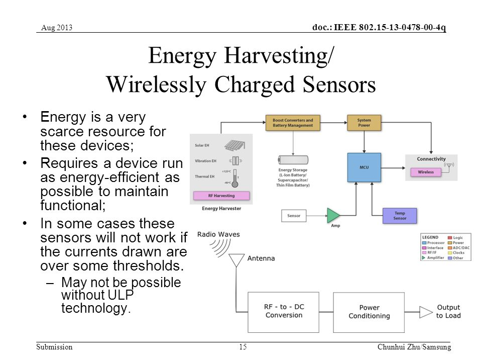 doc.: IEEE q Submission Energy Harvesting/ Wirelessly Charged Sensors Energy is a very scarce resource for these devices; Requires a device run as energy-efficient as possible to maintain functional; In some cases these sensors will not work if the currents drawn are over some thresholds.
