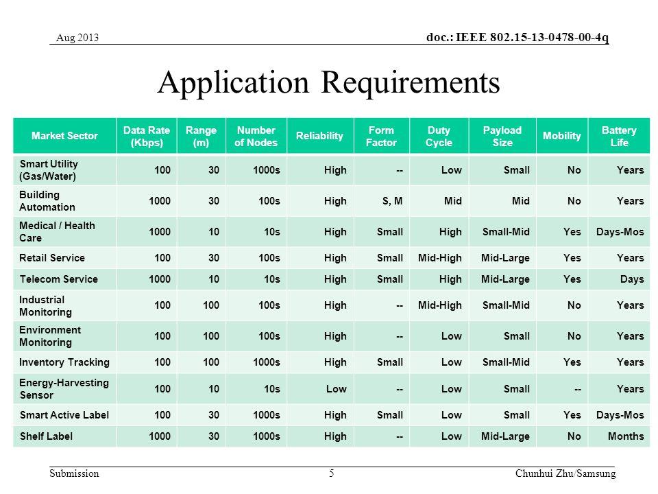 doc.: IEEE 802.15-13-0478-00-4q Submission Backup Slides Chunhui Zhu / SamsungSlide 6 Aug 2013