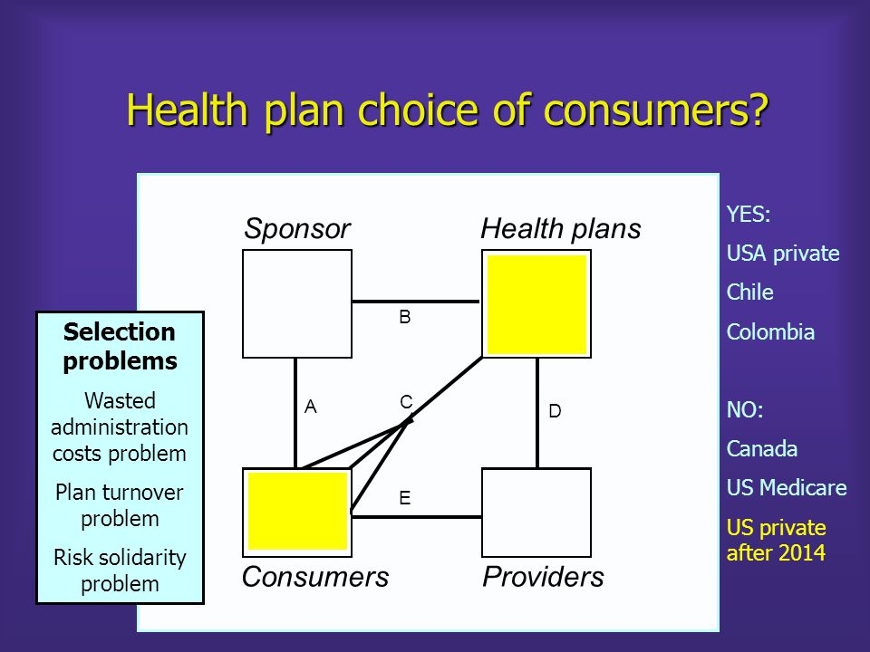 Health plan choice of consumers.