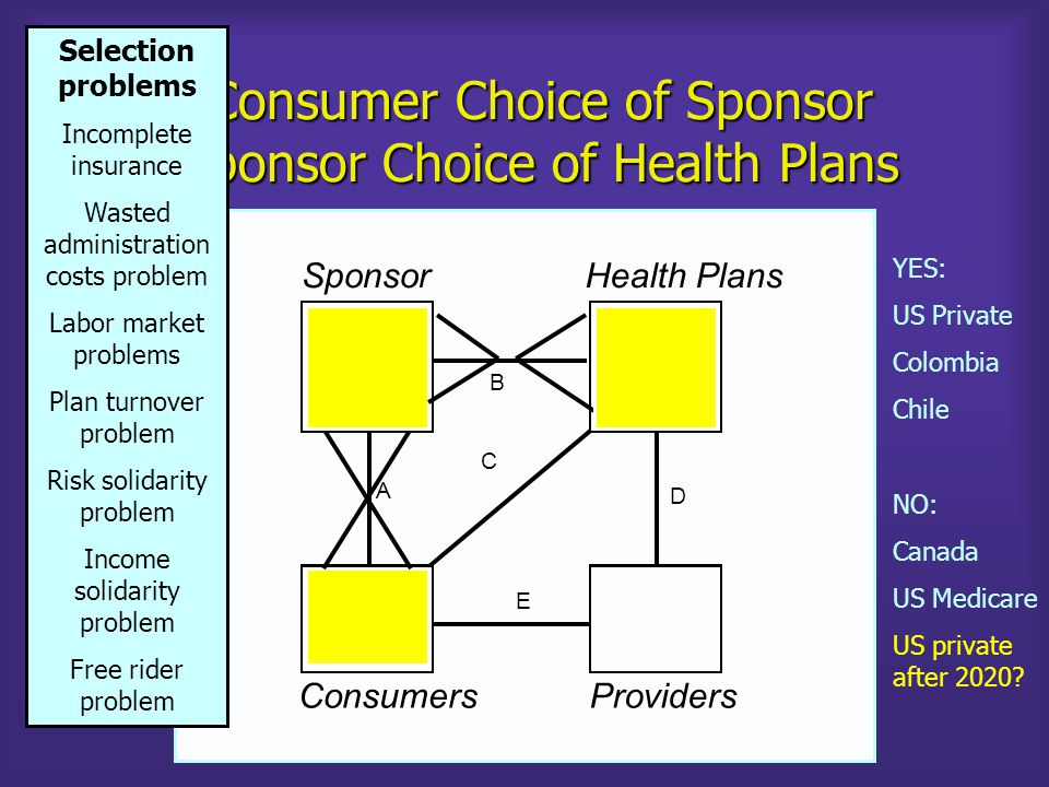 Consumer Choice of Sponsor Sponsor Choice of Health Plans SponsorHealth Plans B D A C E ConsumersProviders YES: US Private Colombia Chile NO: Canada US Medicare US private after 2020.