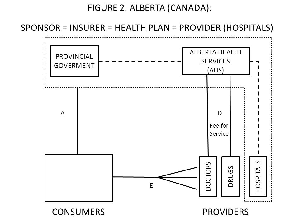 SPONSOR = INSURER = HEALTH PLAN = PROVIDER (HOSPITALS) CONSUMERS PROVIDERS AD FIGURE 2: ALBERTA (CANADA): DOCTORSDRUGS PROVINCIAL GOVERMENT ALBERTA HEALTH SERVICES (AHS) Fee for Service HOSPITALS E