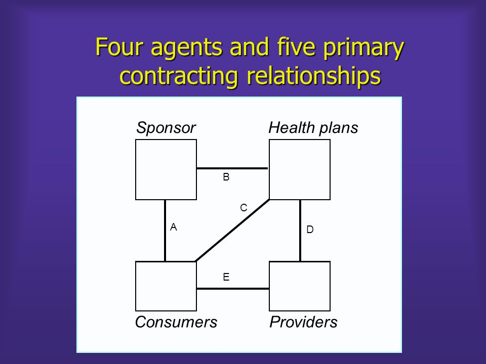 Four agents and six primary contracting relationships SponsorHealth plans B D A C E ConsumersProviders