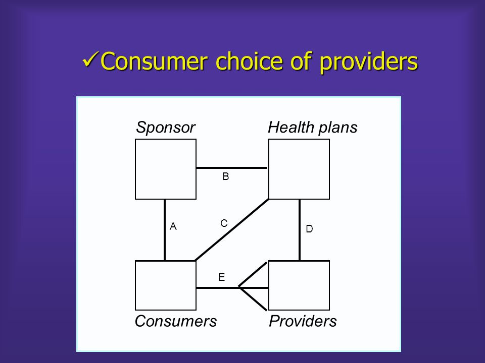 PROVIDERS FFS DRG HIGHER COST LOW/NO COST SPONSOR = INSURER = HEALTH PLAN = INSTITUTIONAL PROVIDER CONSUMERS A FIGURE 8: CHILE, PUBLIC INSURANCE (CONTRIBUTORS) General GOVT (Ministry of Health) FONASA (National Health Fund) INST.
