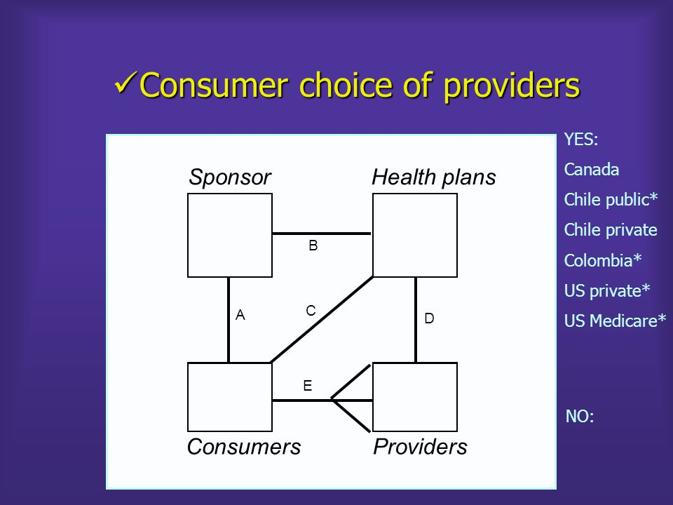 Canada (Alberta) 2003 Source: Ellis and Van de Ven, 2003 ConsumersProviders All Individuals Budget HospitalsDrugsDoctors Provincial Government Regional HealthAuthorities FFS Coverage Supple- mentary Plans Sponsor = Insurer = Health plan Selection problems Risk solidarity problem across regions