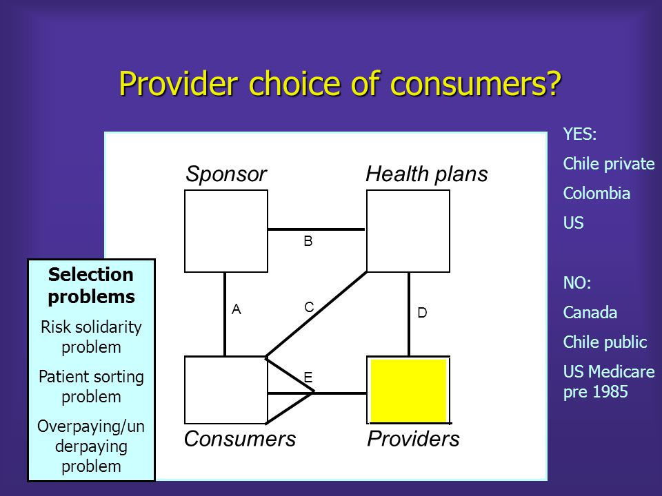 Health plan choice of provider (Selective contracting) SponsorHealth plans B D A C E ConsumersProviders YES: US private US Medicare Chile Colombia NO: Canada US Medicare pre 1985 Selection problems Service distortion problem Wasted administration costs