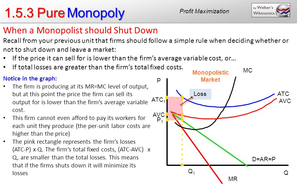 1.5.3 Pure Monopoly When a Monopolist should Shut Down Recall from your previous unit that firms should follow a simple rule when deciding whether or not to shut down and leave a market: If the price it can sell for is lower than the firms average variable cost, or… If total losses are greater than the firms total fixed costs.