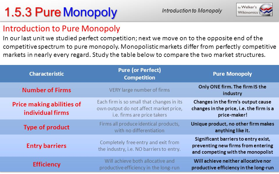1.5.3 Pure Monopoly Introduction to Monopoly Introduction to Pure Monopoly In our last unit we studied perfect competition; next we move on to the opposite end of the competitive spectrum to pure monopoly.