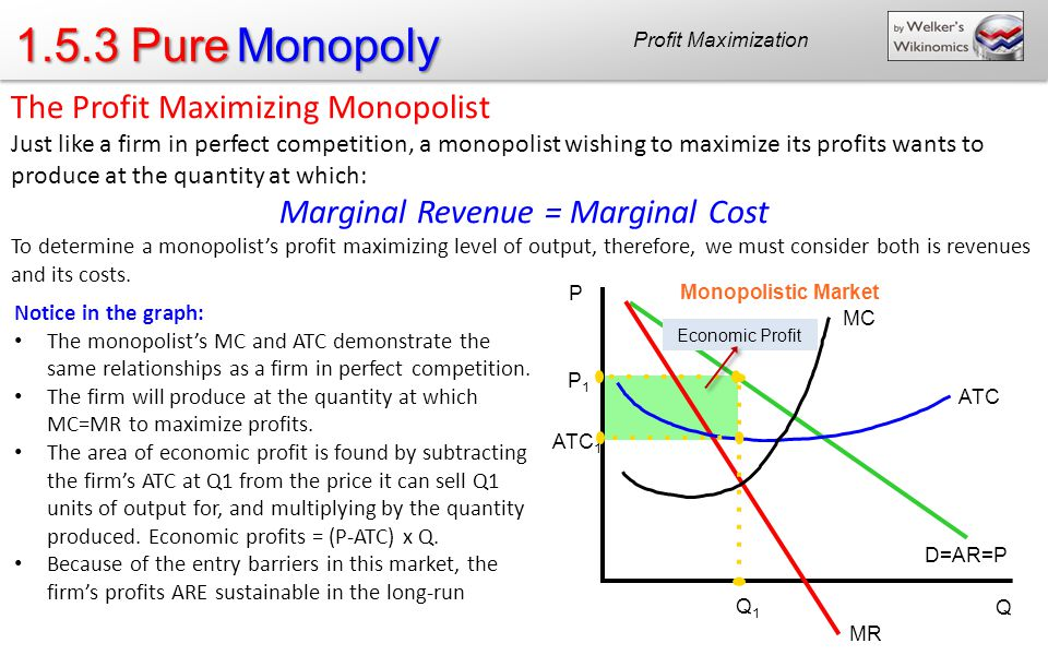 1.5.3 Pure Monopoly Profit Maximization The Profit Maximizing Monopolist Just like a firm in perfect competition, a monopolist wishing to maximize its profits wants to produce at the quantity at which: Marginal Revenue = Marginal Cost To determine a monopolists profit maximizing level of output, therefore, we must consider both is revenues and its costs.