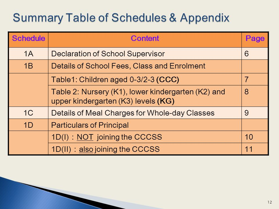 ScheduleContentPage 1ADeclaration of School Supervisor6 1BDetails of School Fees, Class and Enrolment Table1: Children aged 0-3/2-3 (CCC)7 Table 2: Nursery (K1), lower kindergarten (K2) and upper kindergarten (K3) levels (KG) 8 1CDetails of Meal Charges for Whole-day Classes9 1DParticulars of Principal 1D(I)NOT joining the CCCSS10 1D(II)also joining the CCCSS11 12