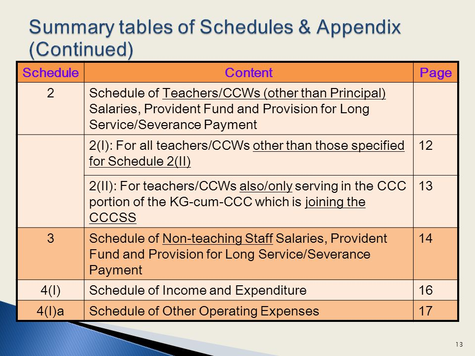 ScheduleContentPage 2Schedule of Teachers/CCWs (other than Principal) Salaries, Provident Fund and Provision for Long Service/Severance Payment 2(I): For all teachers/CCWs other than those specified for Schedule 2(II) 12 2(II): For teachers/CCWs also/only serving in the CCC portion of the KG-cum-CCC which is joining the CCCSS 13 3Schedule of Non-teaching Staff Salaries, Provident Fund and Provision for Long Service/Severance Payment 14 4(I)Schedule of Income and Expenditure16 4(I)aSchedule of Other Operating Expenses17 13