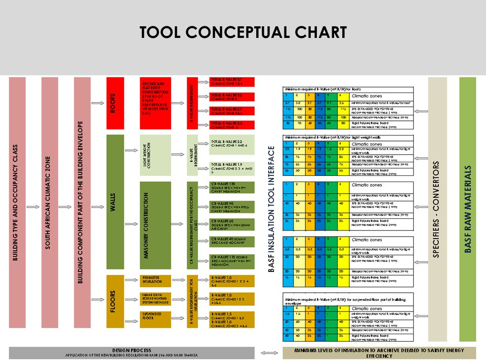 TOOL CONCEPTUAL CHART