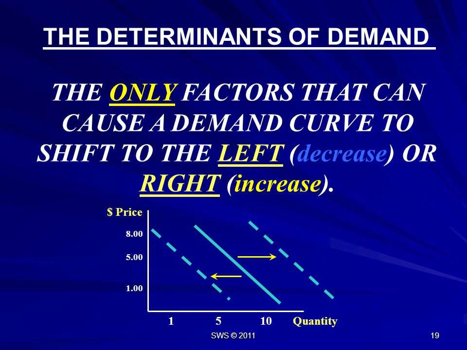 SWS © 2011 18 Law of Demand Law of Demand: There is an inverse relationship between the price of a good and the quantity consumers are willing to purc