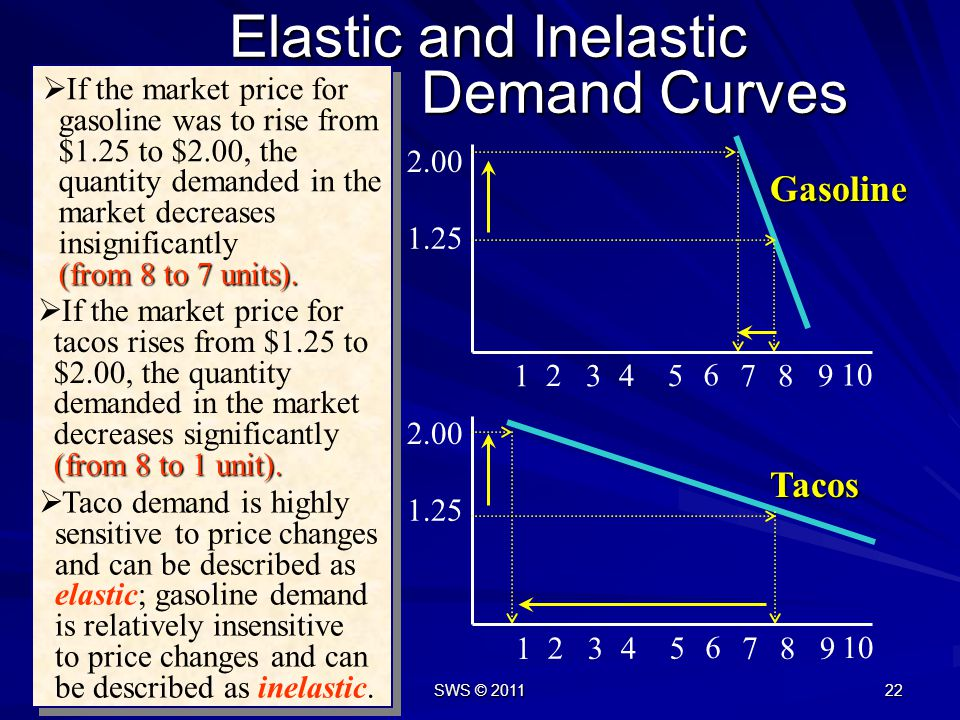 SWS © 2011 21 Elastic and Inelastic Demand Curves Elastic demand: quantity demanded is sensitive to small price changes. Easy to substitute a good wit