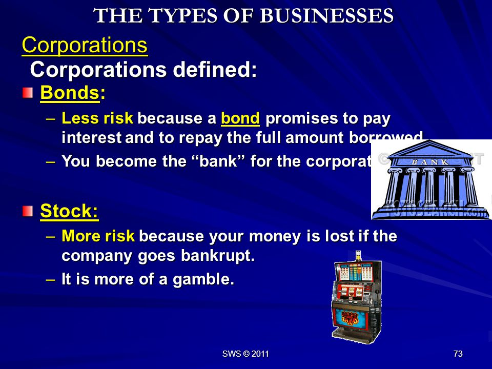 SWS © 2011 72 Corporations defined: Corporations THE TYPES OF BUSINESSES The stock is registered with the Securities and Exchange Commission (SEC: the