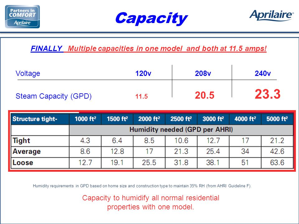 Capacity FINALLY Multiple capacities in one model and both at 11.5 amps.