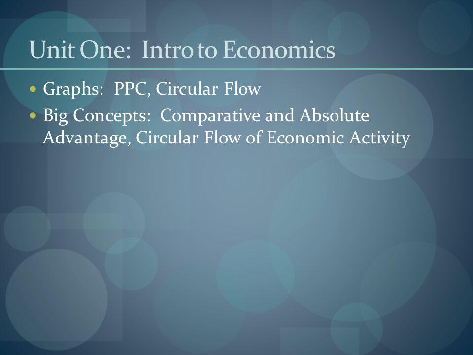 Unit One: Intro to Economics Graphs: PPC, Circular Flow Big Concepts: Comparative and Absolute Advantage, Circular Flow of Economic Activity