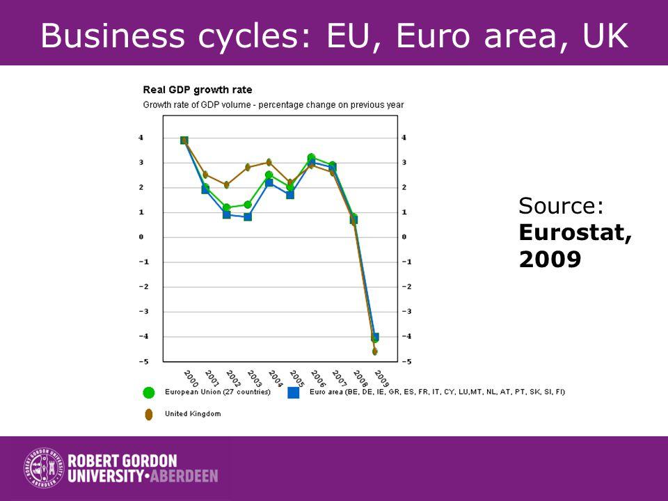 Business cycles: EU, Euro area, UK Source: Eurostat, 2009