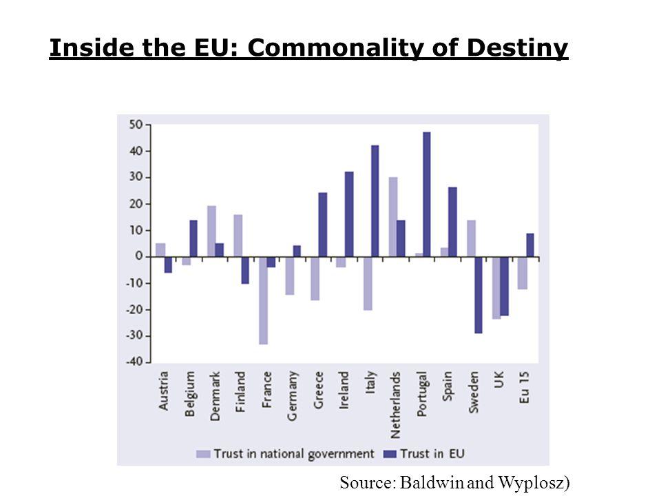 Inside the EU: Commonality of Destiny Source: Baldwin and Wyplosz)