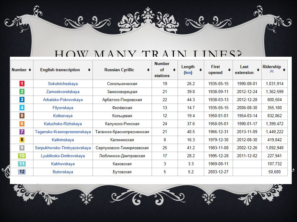 HOW MANY TRAIN LINES? There are 12 train lines 190 train stops.