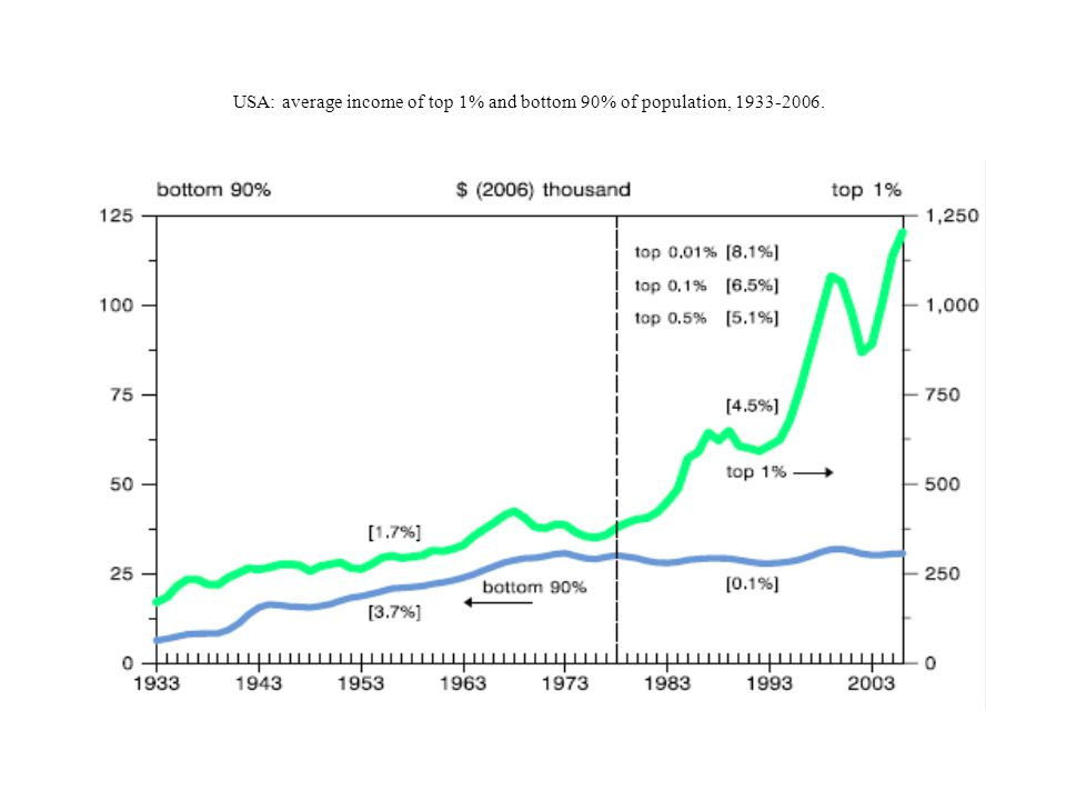 USA: average income of top 1% and bottom 90% of population, 1933-2006.
