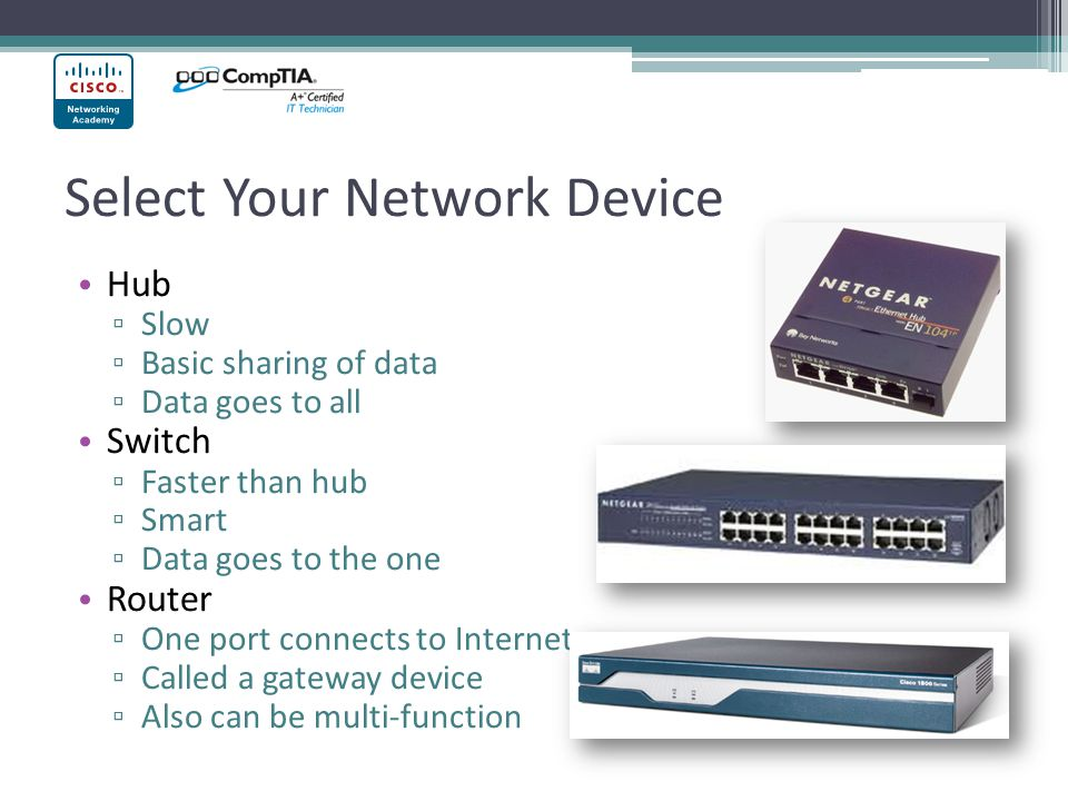 Select Your Network Device Hub Slow Basic sharing of data Data goes to all Switch Faster than hub Smart Data goes to the one Router One port connects to Internet Called a gateway device Also can be multi-function