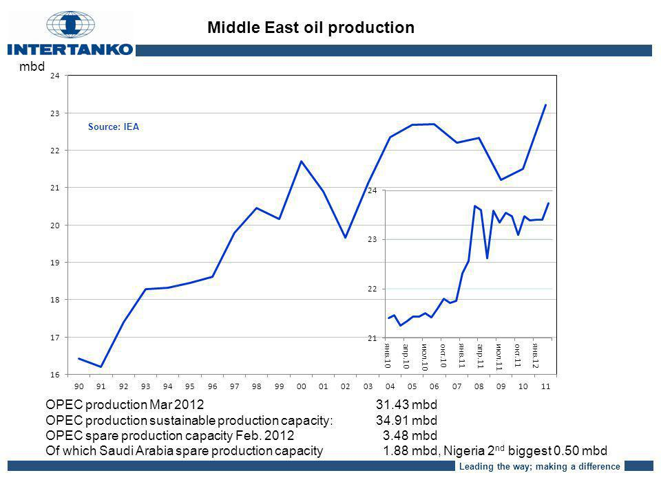 Leading the way; making a difference mbd Middle East oil production OPEC production Mar 2012 31.43 mbd OPEC production sustainable production capacity