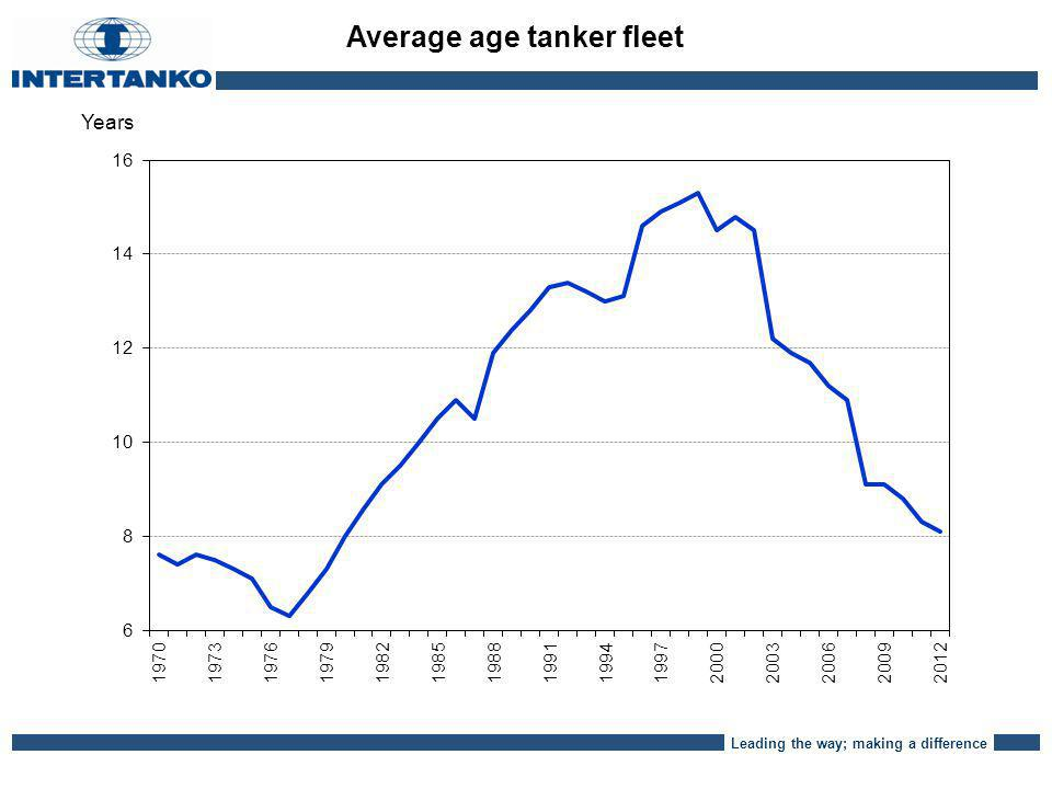 Leading the way; making a difference Average age tanker fleet Years