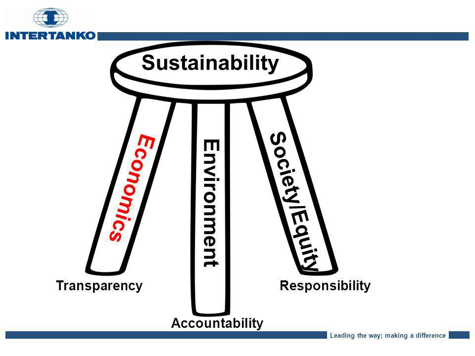 Leading the way; making a difference Sustainability Economics Environment Society/Equity Transparency Accountability Responsibility