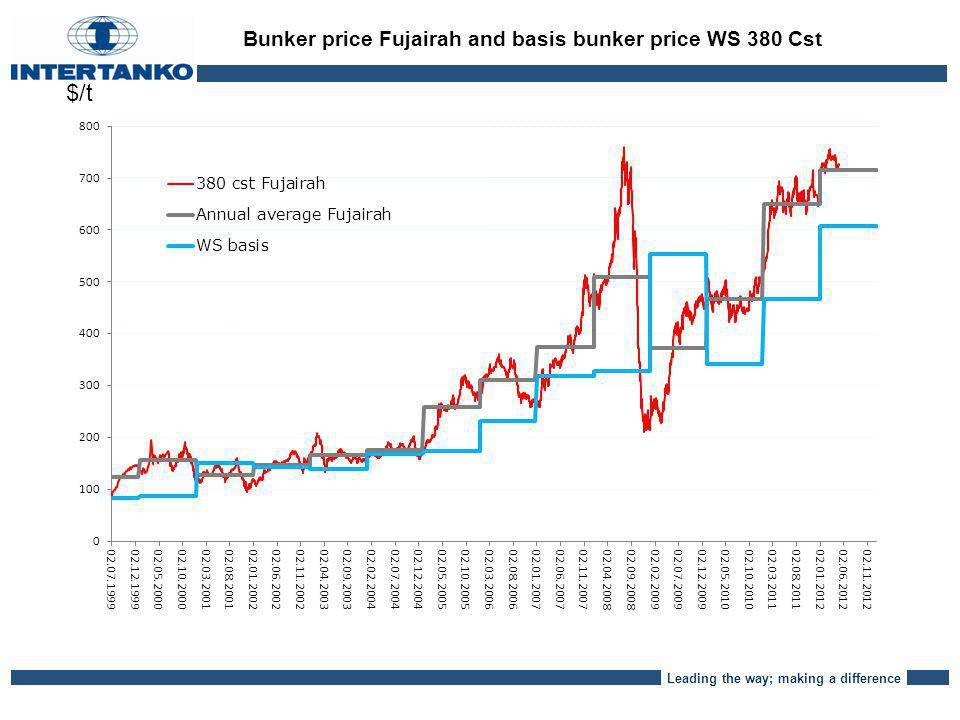 Leading the way; making a difference Bunker price Fujairah and basis bunker price WS 380 Cst $/t