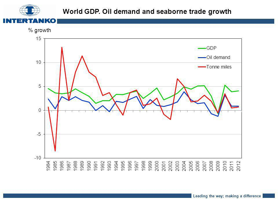 Leading the way; making a difference % growth World GDP. Oil demand and seaborne trade growth