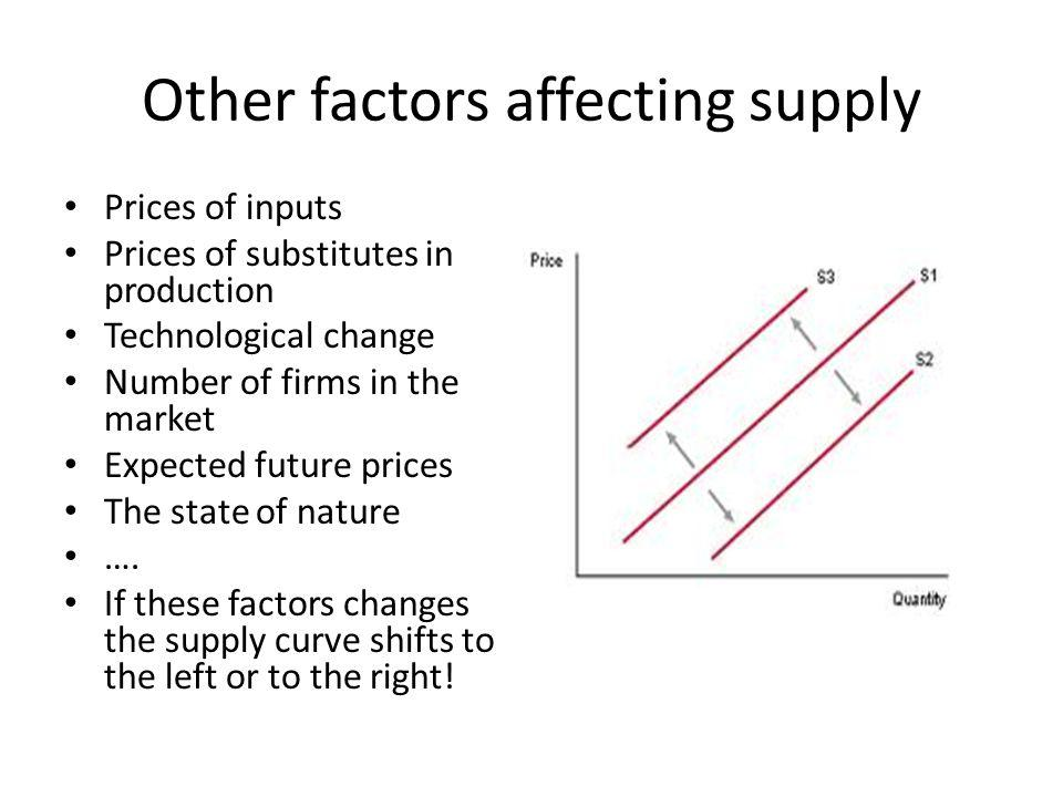 Other factors affecting supply Prices of inputs Prices of substitutes in production Technological change Number of firms in the market Expected future prices The state of nature ….