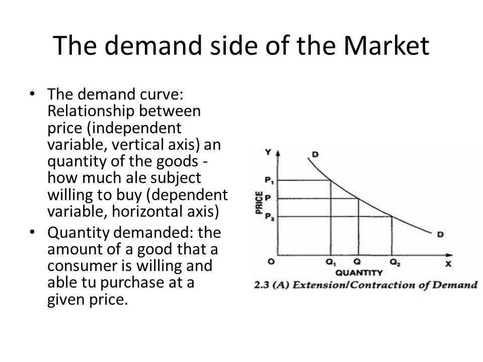 The demand side of the Market The demand curve: Relationship between price (independent variable, vertical axis) an quantity of the goods - how much ale subject willing to buy (dependent variable, horizontal axis) Quantity demanded: the amount of a good that a consumer is willing and able tu purchase at a given price.