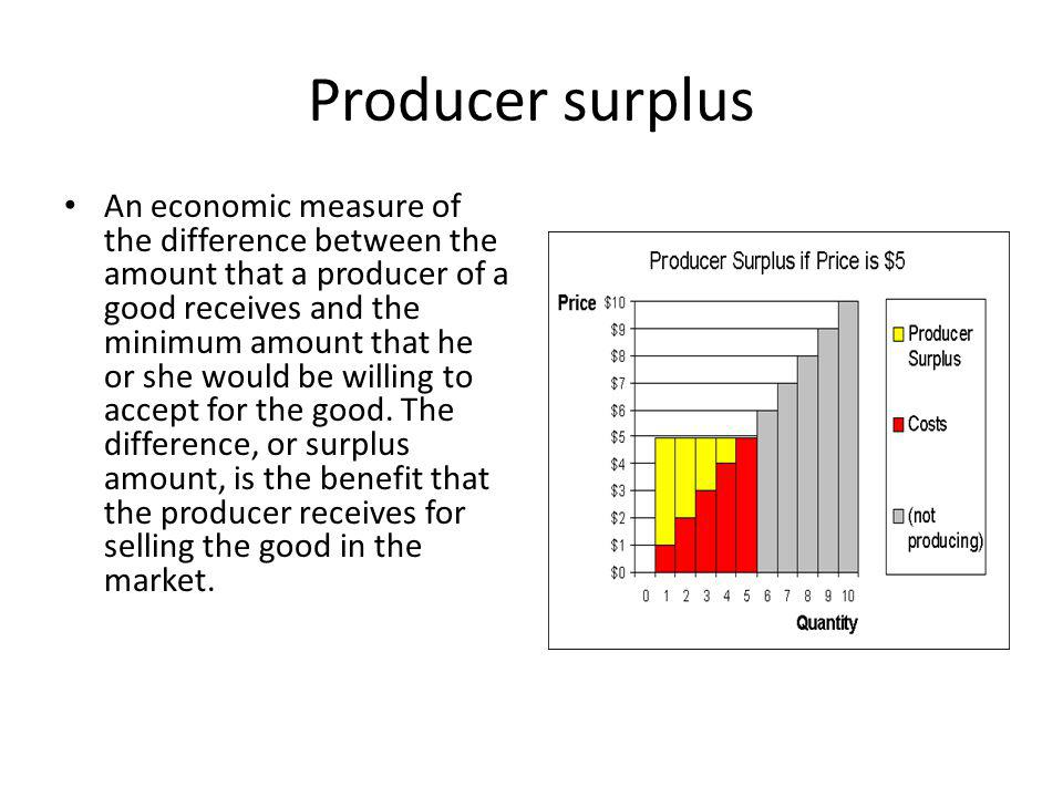 Producer surplus An economic measure of the difference between the amount that a producer of a good receives and the minimum amount that he or she would be willing to accept for the good.