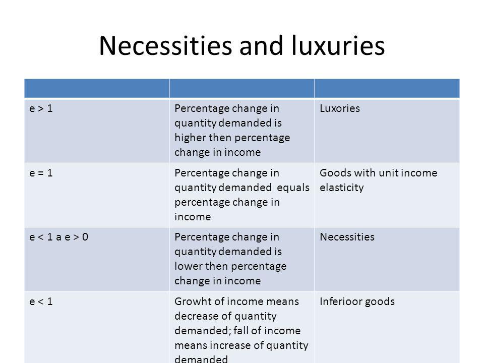 Necessities and luxuries e > 1Percentage change in quantity demanded is higher then percentage change in income Luxories e = 1Percentage change in quantity demanded equals percentage change in income Goods with unit income elasticity e 0Percentage change in quantity demanded is lower then percentage change in income Necessities e < 1Growht of income means decrease of quantity demanded; fall of income means increase of quantity demanded Inferioor goods