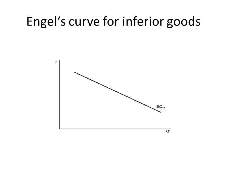 Engels curve for inferior goods