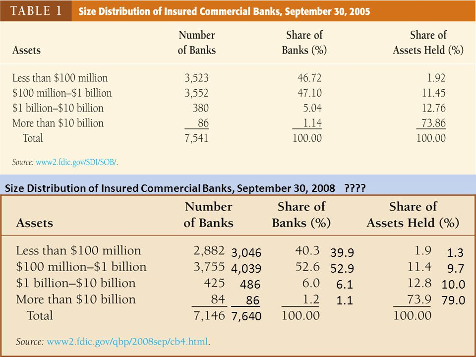 Size Distribution of Insured Commercial Banks, September 30, 2008 .