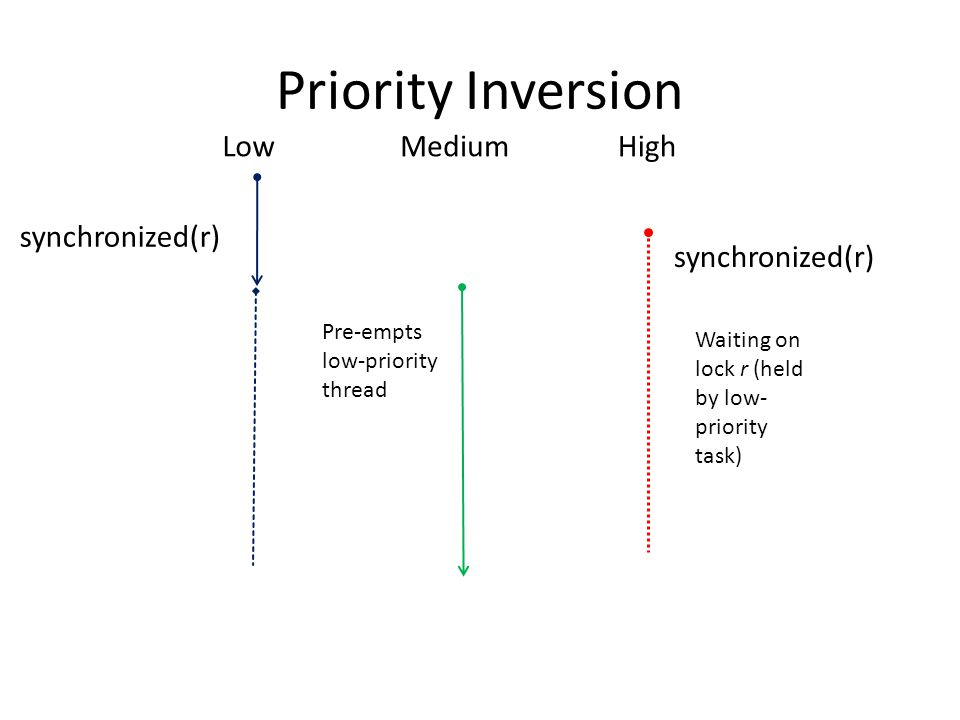 Priority Inversion Low synchronized(r) MediumHigh Pre-empts low-priority thread synchronized(r) Waiting on lock r (held by low- priority task)