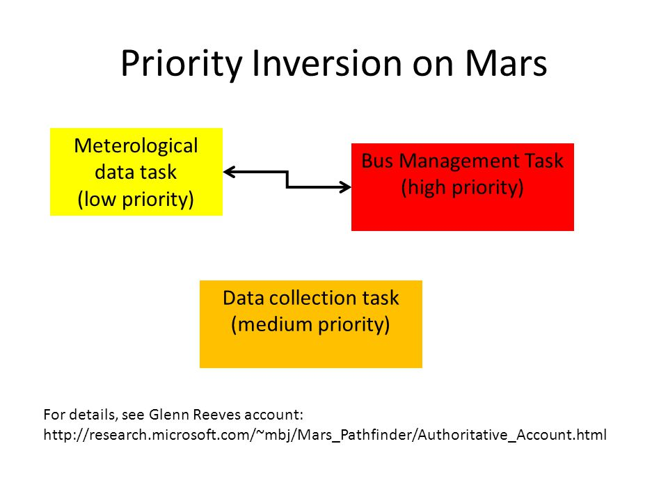 Priority Inversion on Mars Meterological data task (low priority) Bus Management Task (high priority) Data collection task (medium priority) For details, see Glenn Reeves account: http://research.microsoft.com/~mbj/Mars_Pathfinder/Authoritative_Account.html