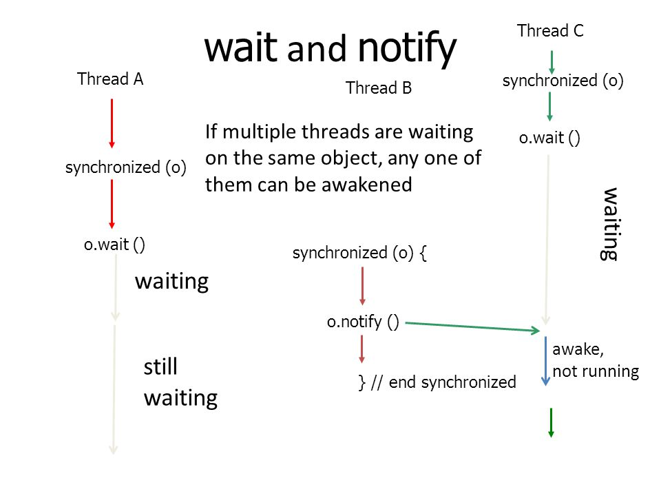 wait and notify Thread A synchronized (o) o.wait () Thread B synchronized (o) { o.notify () } // end synchronized Thread C synchronized (o) o.wait () If multiple threads are waiting on the same object, any one of them can be awakened waiting still waiting waiting awake, not running