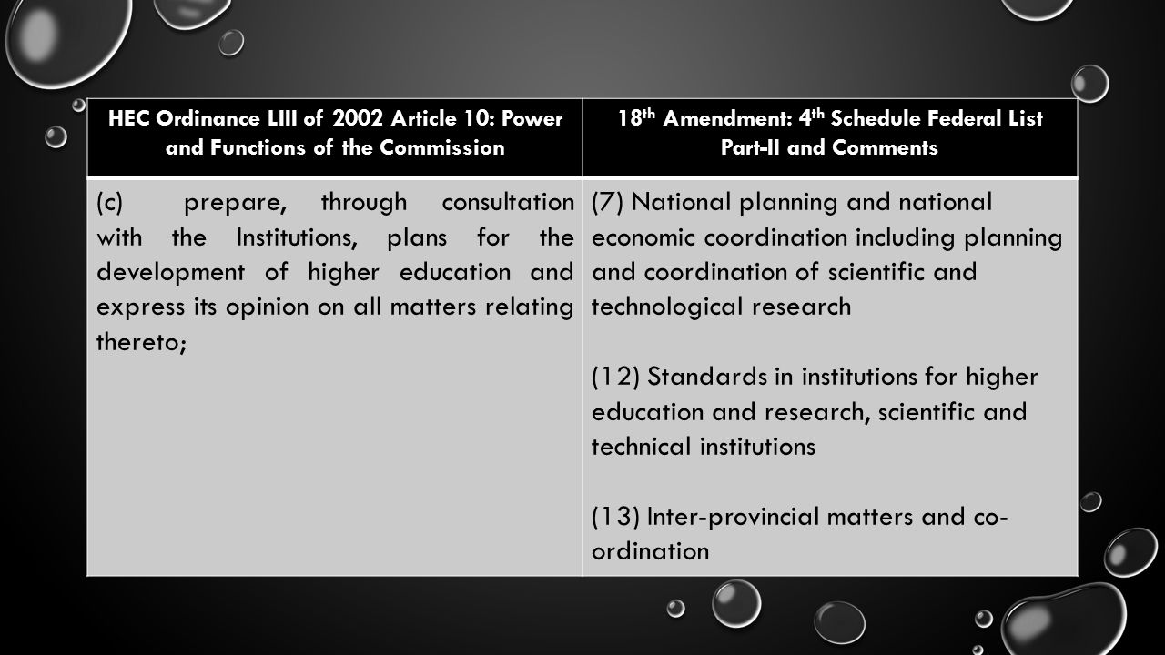 HEC Ordinance LIII of 2002 Article 10: Power and Functions of the Commission 18 th Amendment: 4 th Schedule Federal List Part-II and Comments (c)prepa