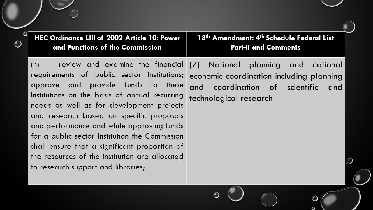 HEC Ordinance LIII of 2002 Article 10: Power and Functions of the Commission 18 th Amendment: 4 th Schedule Federal List Part-II and Comments (h)revie
