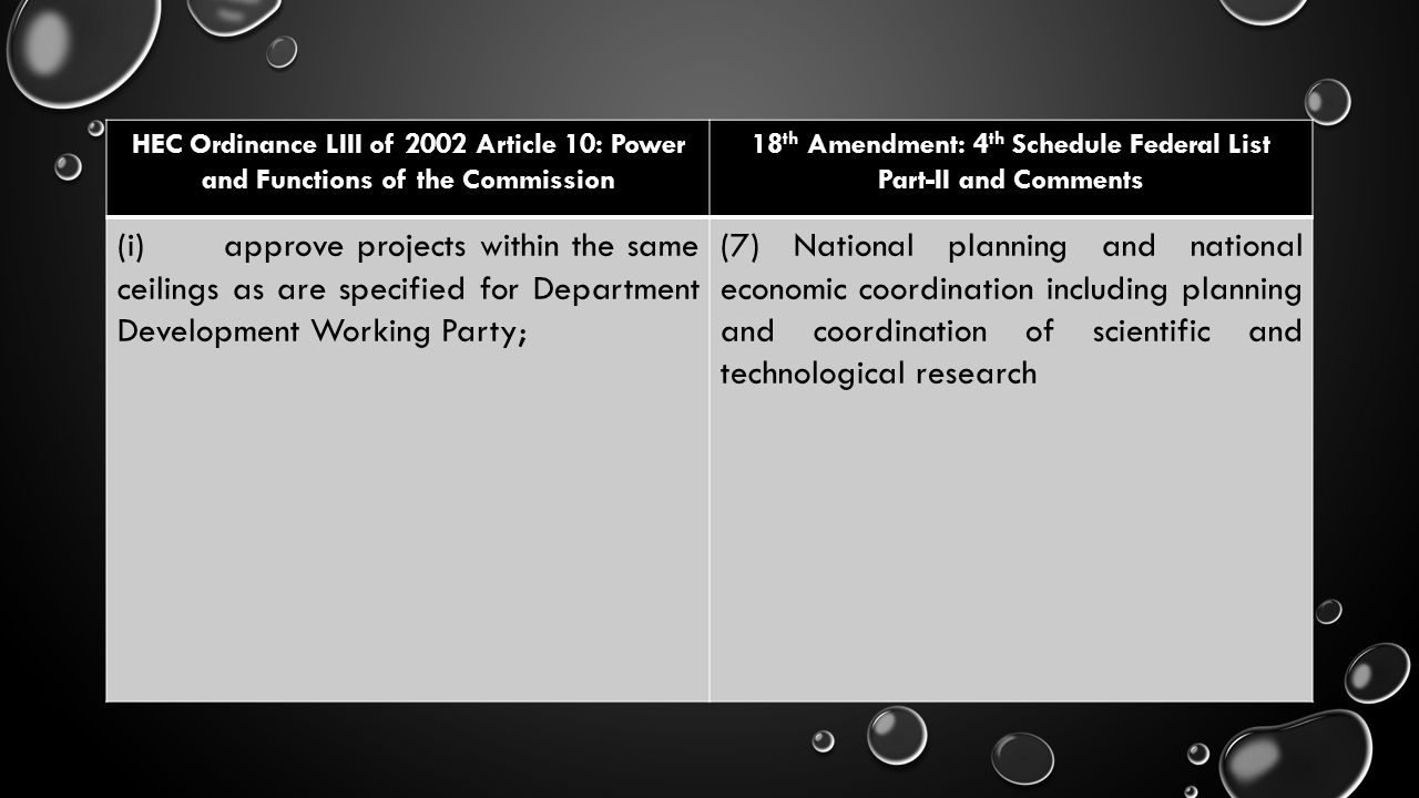 HEC Ordinance LIII of 2002 Article 10: Power and Functions of the Commission 18 th Amendment: 4 th Schedule Federal List Part-II and Comments (i) appr