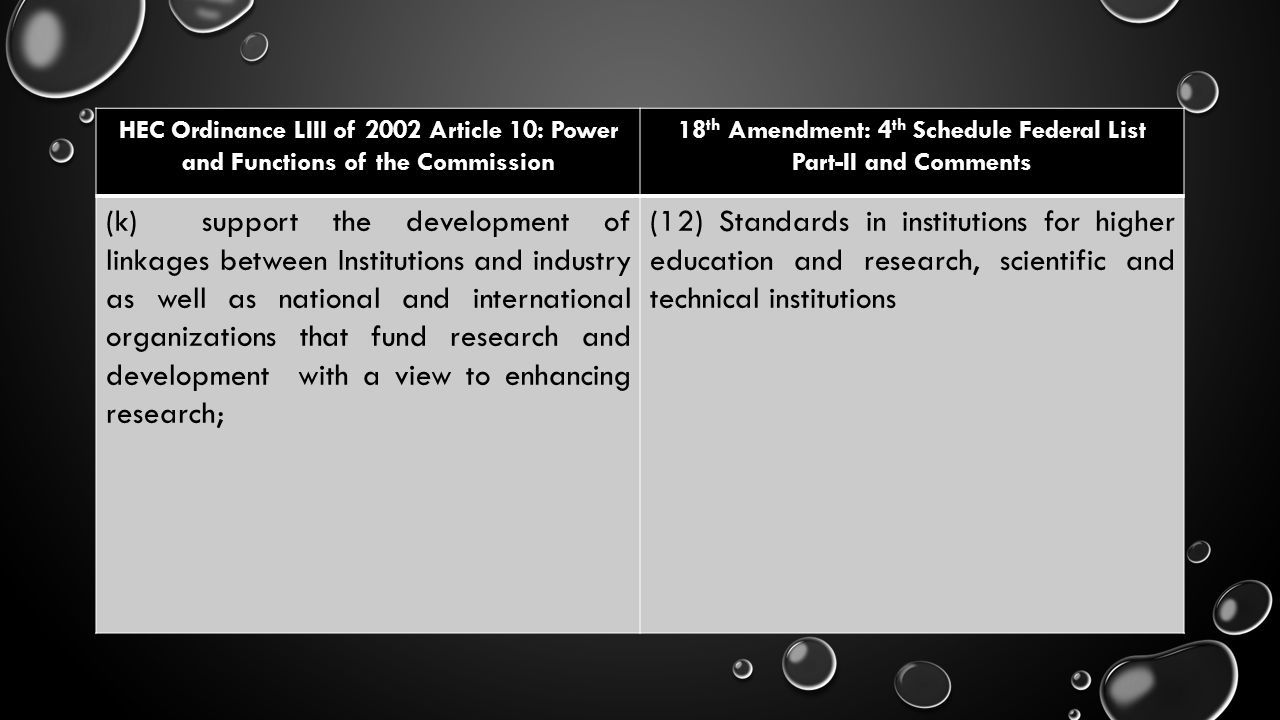 HEC Ordinance LIII of 2002 Article 10: Power and Functions of the Commission 18 th Amendment: 4 th Schedule Federal List Part-II and Comments (k)suppo