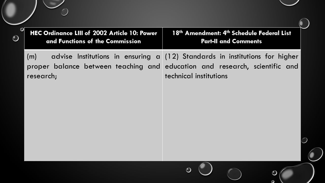 HEC Ordinance LIII of 2002 Article 10: Power and Functions of the Commission 18 th Amendment: 4 th Schedule Federal List Part-II and Comments (m)advis