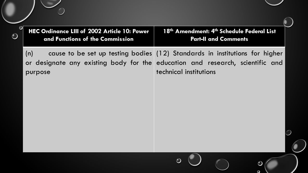 HEC Ordinance LIII of 2002 Article 10: Power and Functions of the Commission 18 th Amendment: 4 th Schedule Federal List Part-II and Comments (n)cause