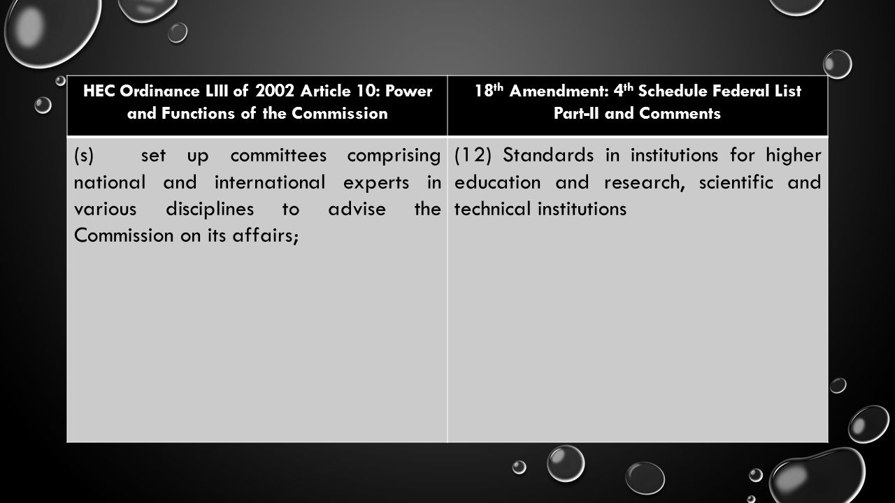 HEC Ordinance LIII of 2002 Article 10: Power and Functions of the Commission 18 th Amendment: 4 th Schedule Federal List Part-II and Comments (s)set u