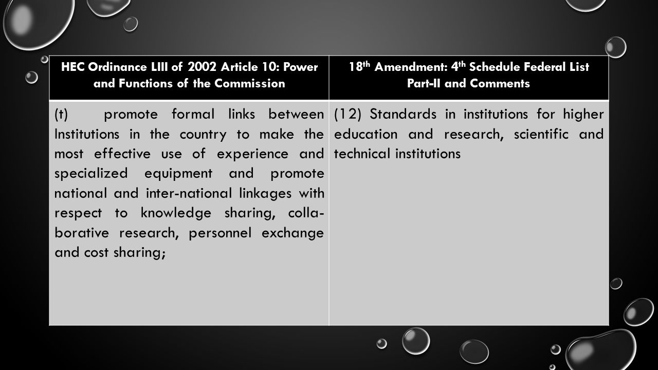 HEC Ordinance LIII of 2002 Article 10: Power and Functions of the Commission 18 th Amendment: 4 th Schedule Federal List Part-II and Comments (t)promo