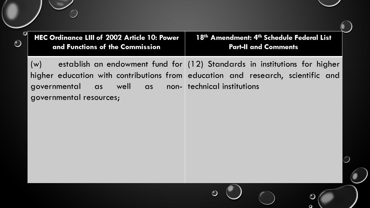 HEC Ordinance LIII of 2002 Article 10: Power and Functions of the Commission 18 th Amendment: 4 th Schedule Federal List Part-II and Comments (w)estab