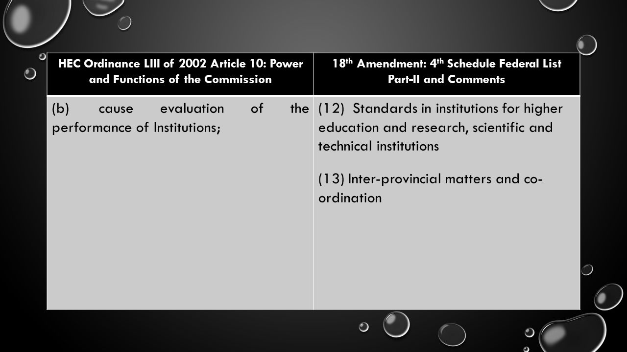 HEC Ordinance LIII of 2002 Article 10: Power and Functions of the Commission 18 th Amendment: 4 th Schedule Federal List Part-II and Comments (b) caus