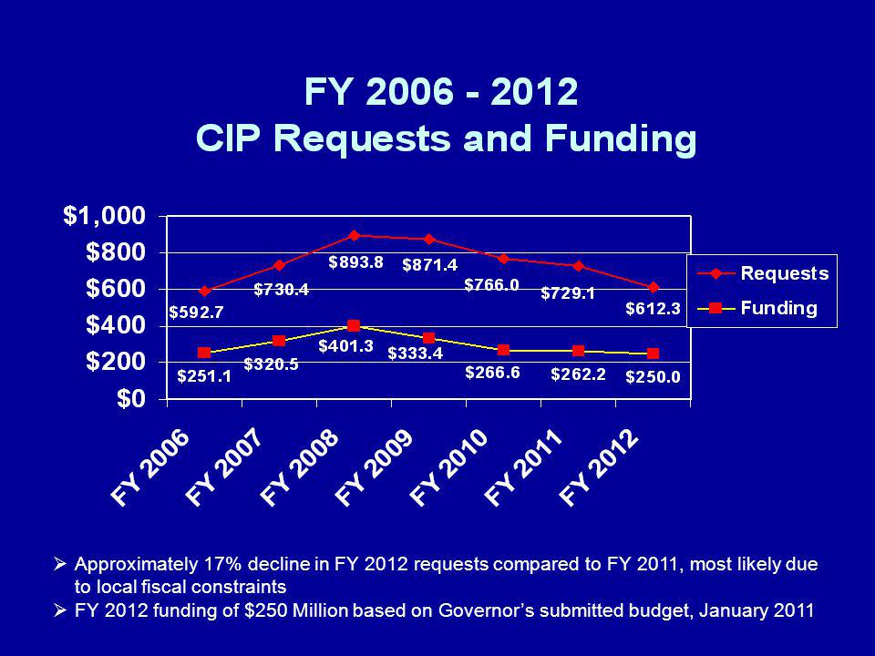 Approximately 17% decline in FY 2012 requests compared to FY 2011, most likely due to local fiscal constraints FY 2012 funding of $250 Million based on Governors submitted budget, January 2011